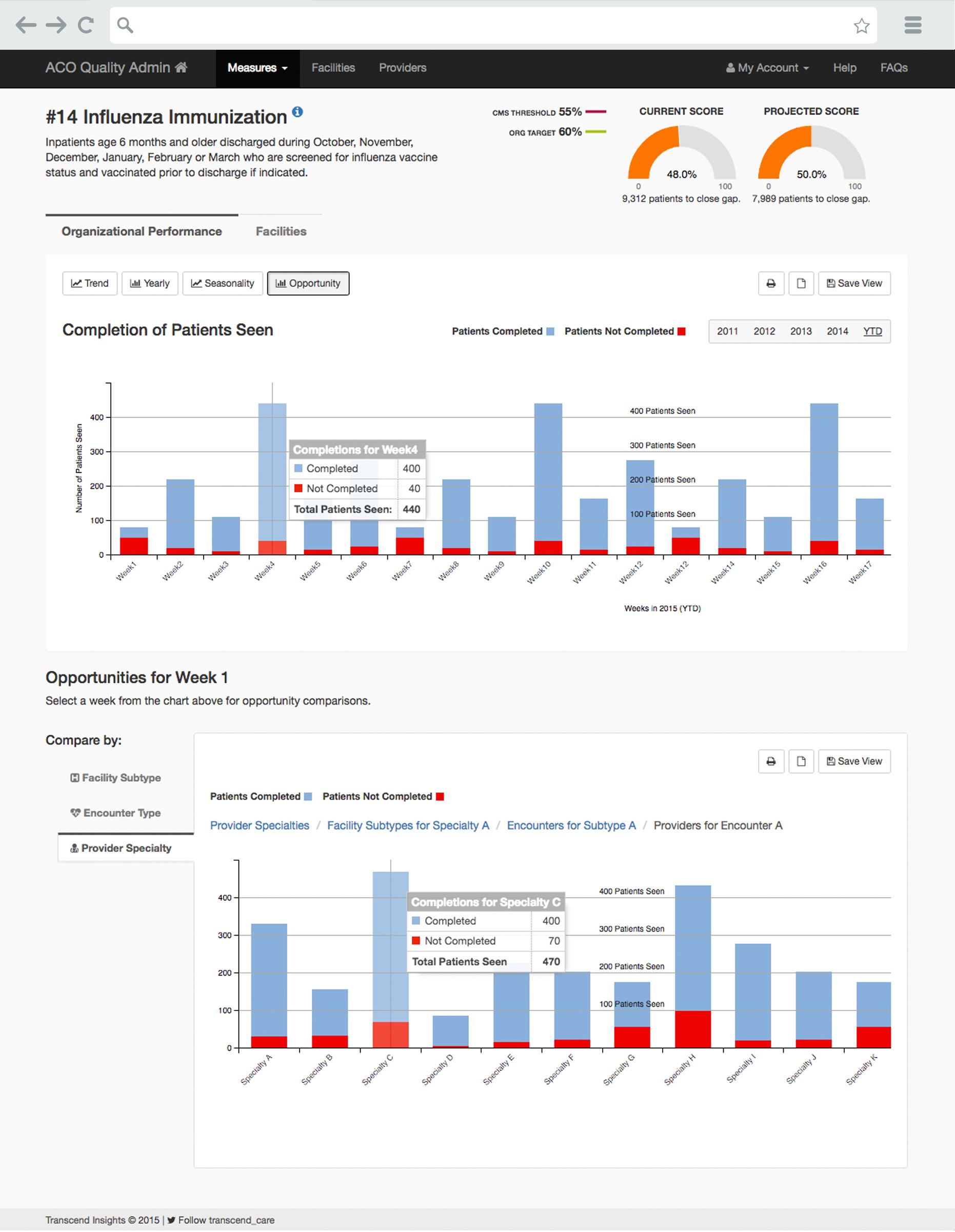 HealthLogix ACO Performance Data Screen